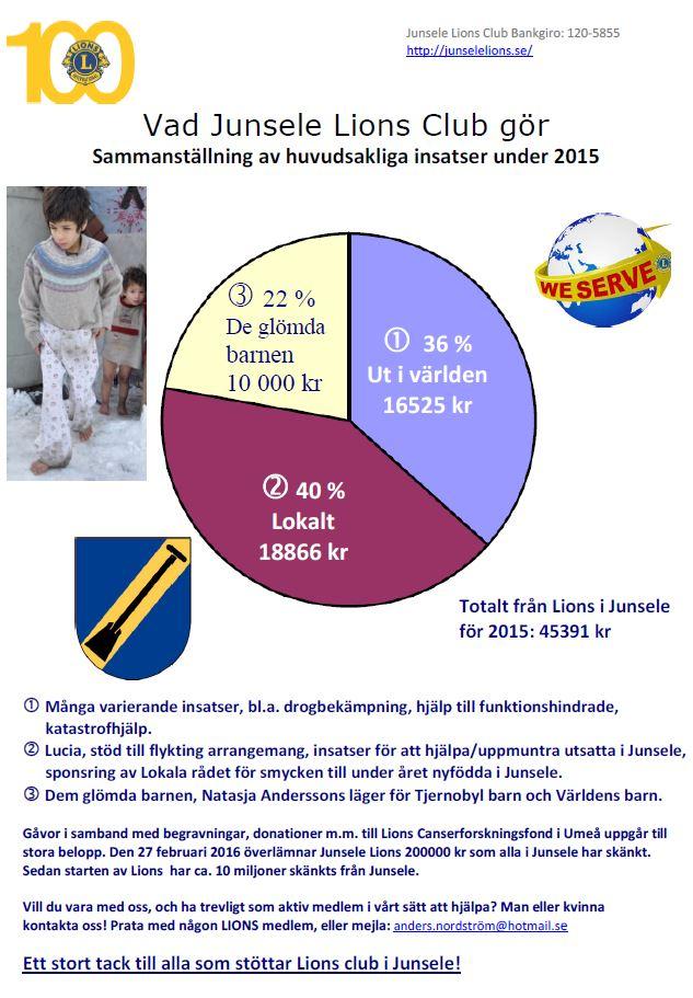 Hjälpinsatser under 2015