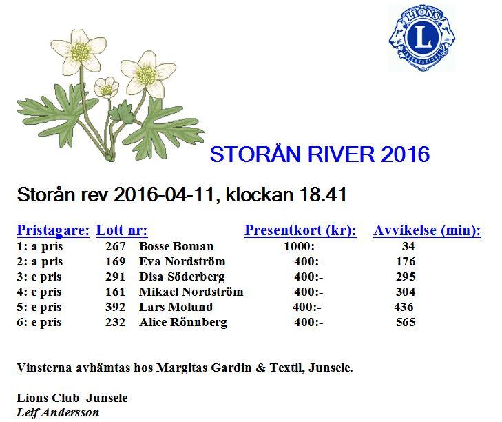 Resultat Storån River 2016
